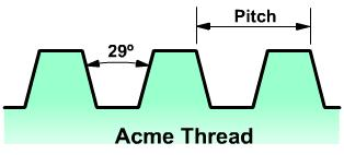 Acme screw thread