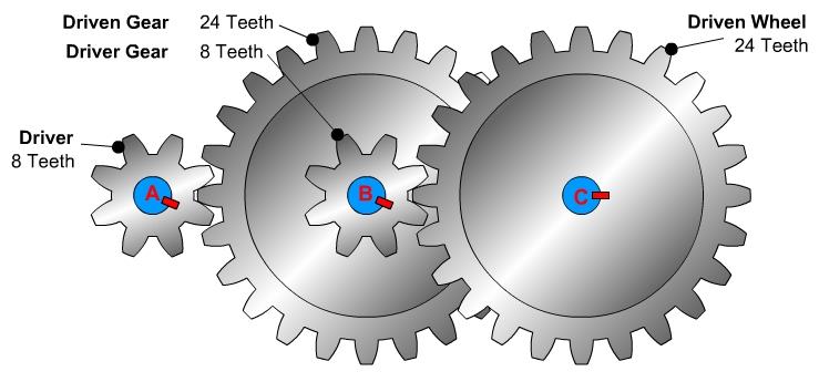 Mechanisms  Gears