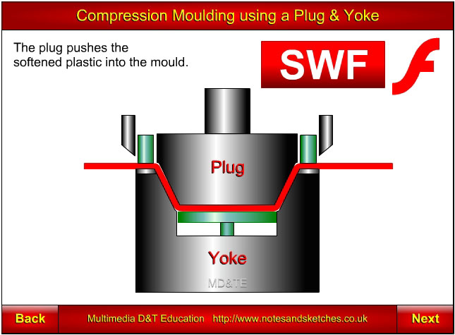 Compression moulding of thermoplastics