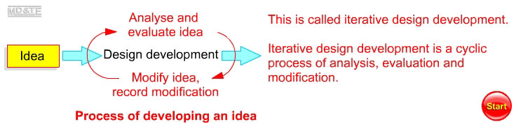 Evaluating and modifying; iterative design development