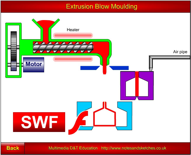 Extrusion Blow Moulding