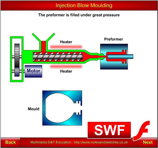 Injection blow moulding