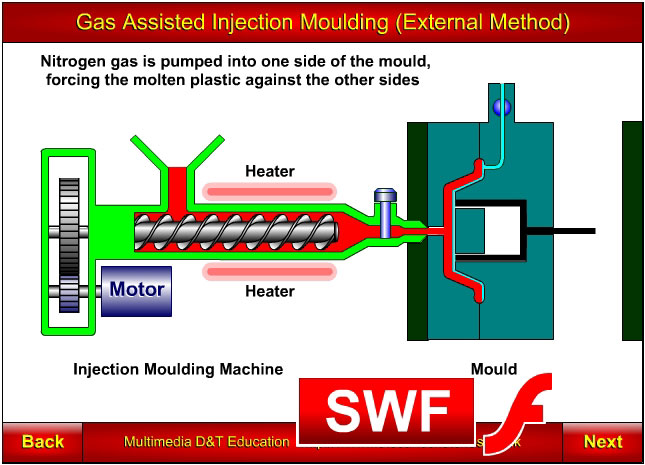 Injection moulding, gas assisted, extrnal method