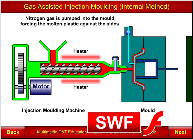 Injection moulding, gas assisted, internal method