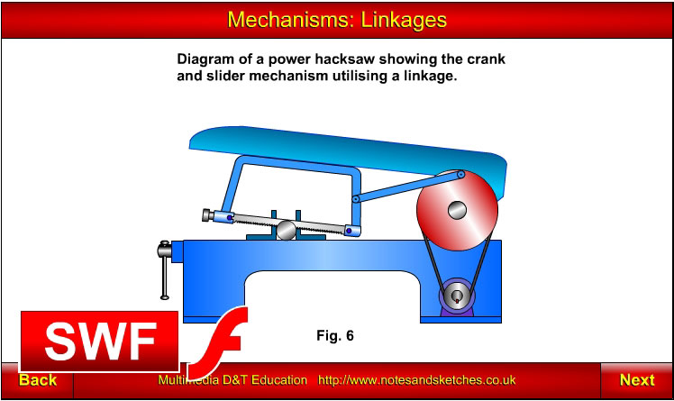 Mechanisms: Linkages