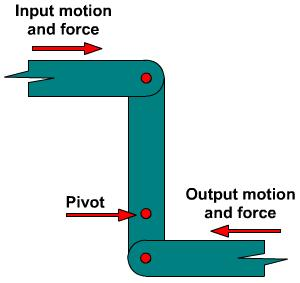 Linkage transmitting motion and force