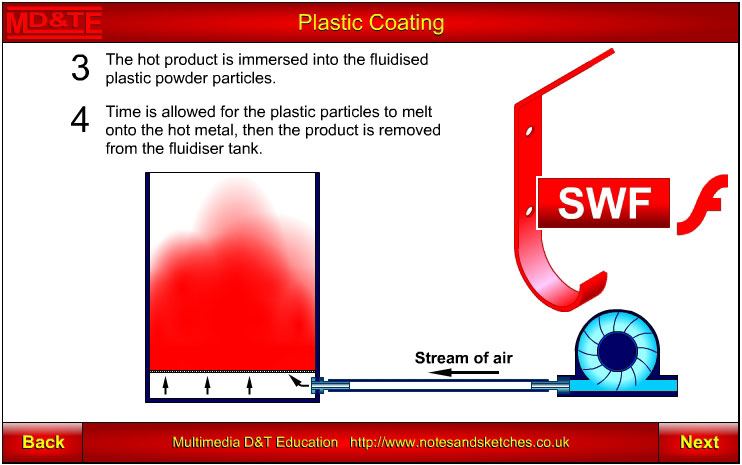 Plastic coating using a fluidised bed of polymer powder