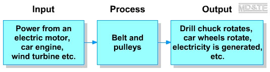 Process diamgram belt and pulleys