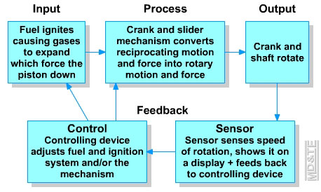 input processes and output of airline bumping dss Decision support system(dss) 1 -a system for decision making and problem solving 2 what is dss a dss is a computer-based information system that supports business or organizational decision-making activities a dss is a collection of integrated software applications and hardware that form the backbone of an organization's decision making process and help to make decisions, which may be.