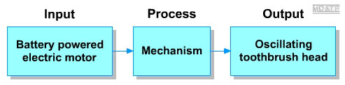 Process diagram, electric toothbrush