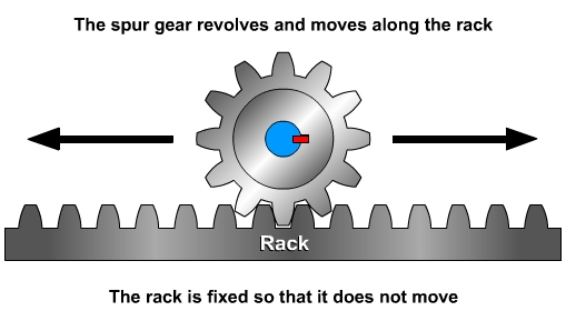 Rack And Pinion When The Is Fixed Spur Gear Moves Along