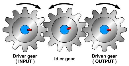 mechanisms: gears farmall cub gear box diagram compound gear train diagram #12