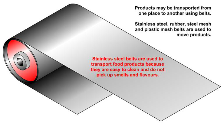 Stainless steel belt and pulley