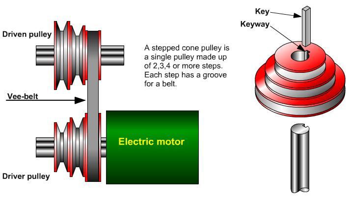 stepped cone pulleys