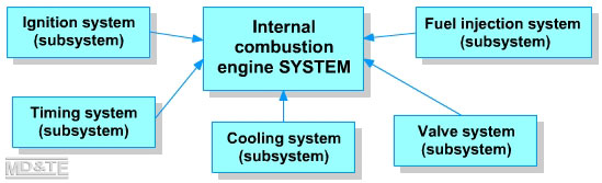 Systems diagram