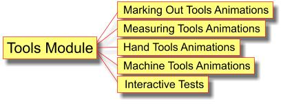 Tools Module contains animations of over 120 D&T tools and interactive tests that help students learn.